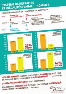 Système des retraites et inégalités femmes-hommes